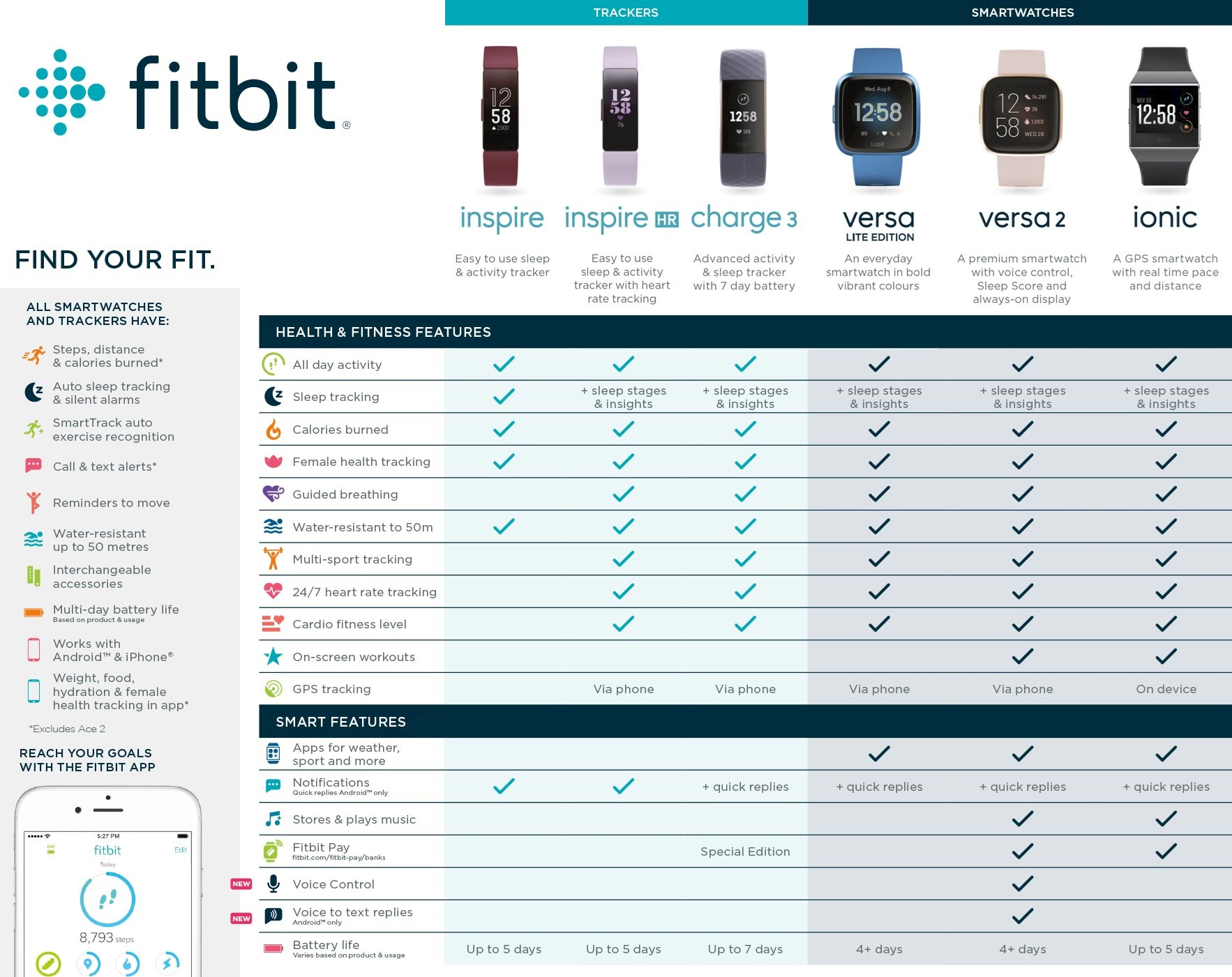 Fitbit StandOut Features