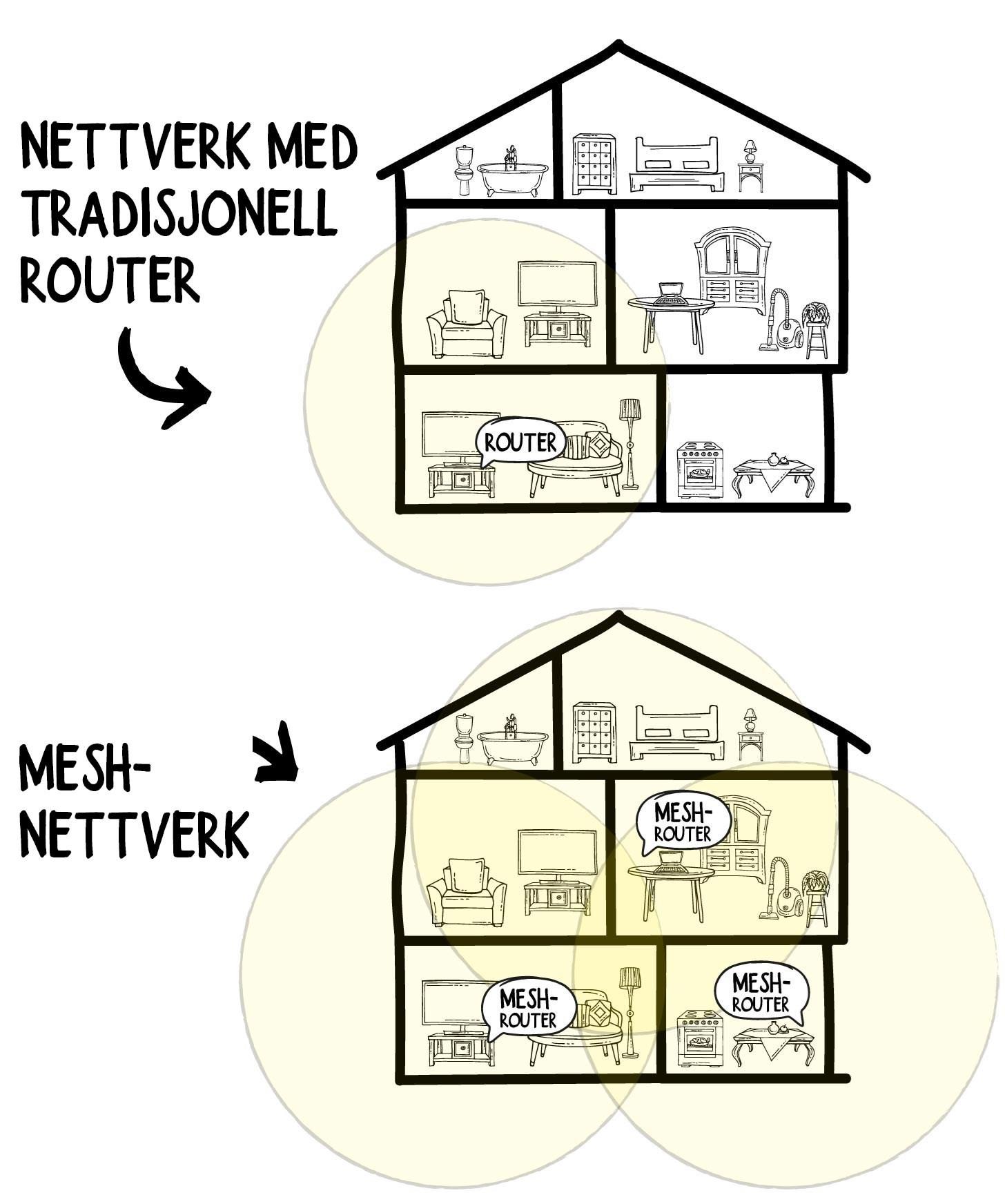 Mesh-nettverk