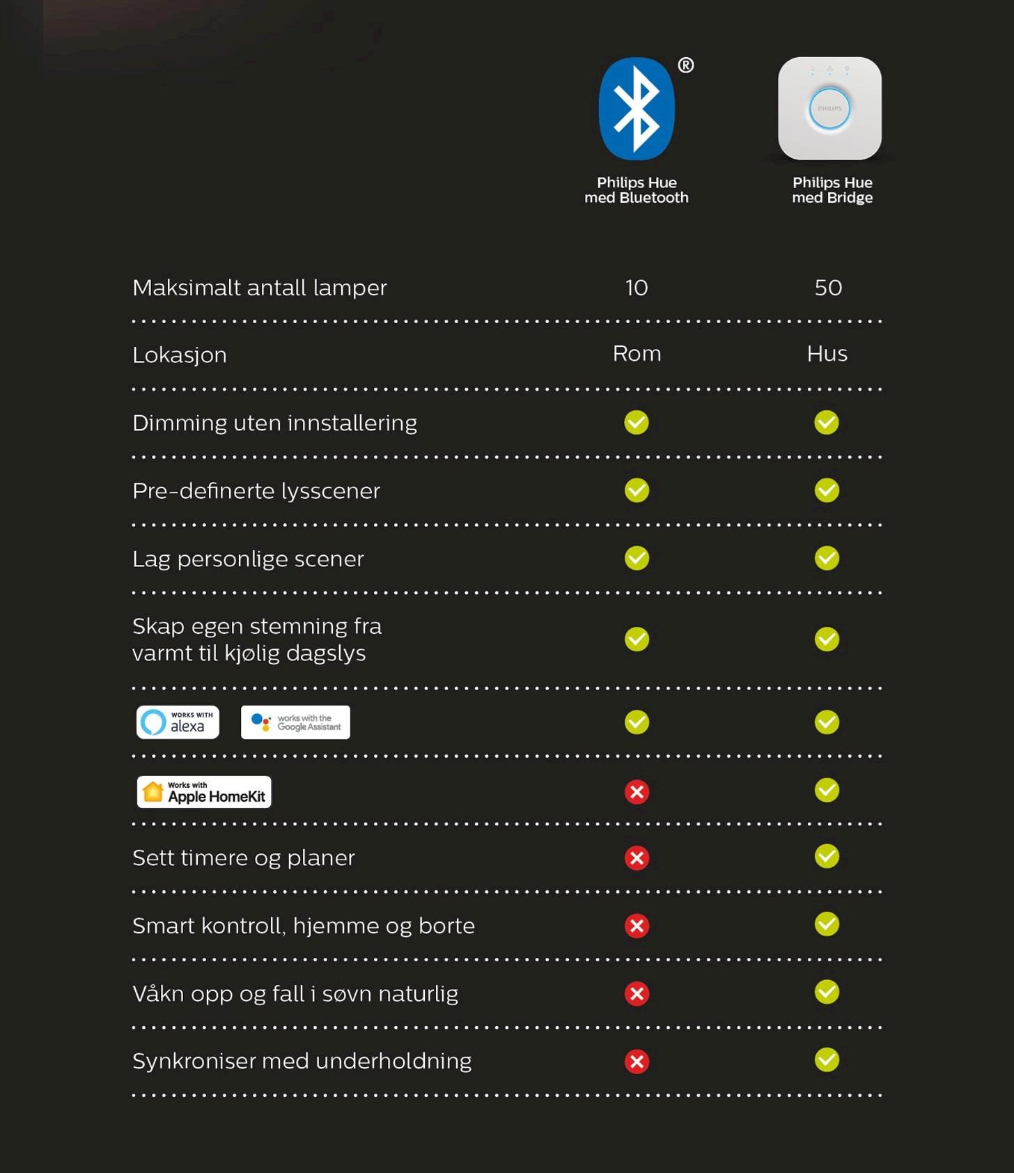 Philips Hue-styring via Bluetooth vs Hue Bridge