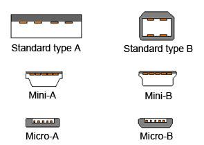 Olika typer av USB